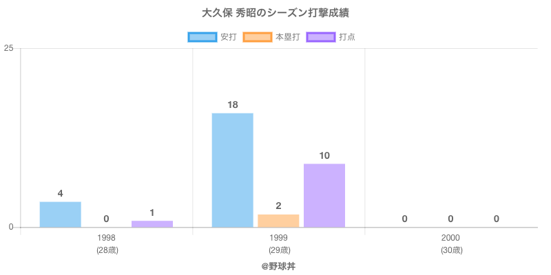#大久保 秀昭のシーズン打撃成績