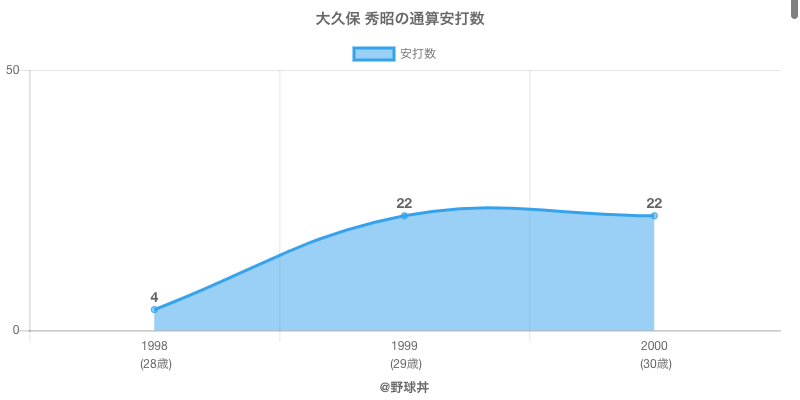 #大久保 秀昭の通算安打数