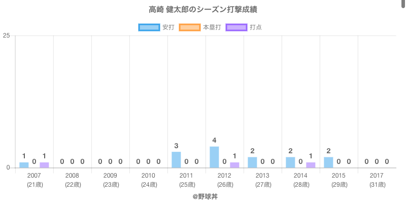 #高崎 健太郎のシーズン打撃成績