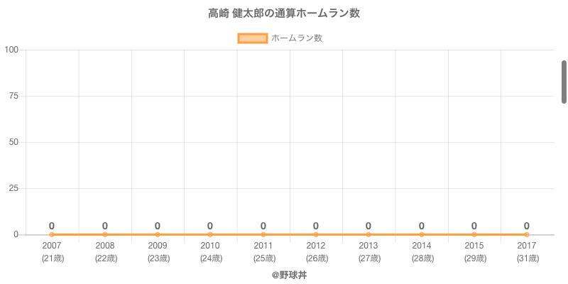 #高崎 健太郎の通算ホームラン数