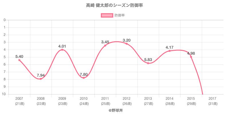 高崎 健太郎のシーズン防御率