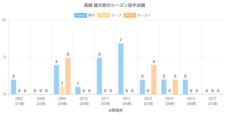 #高崎 健太郎のシーズン投手成績