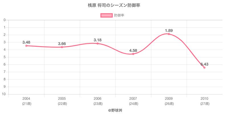 桟原 将司のシーズン防御率
