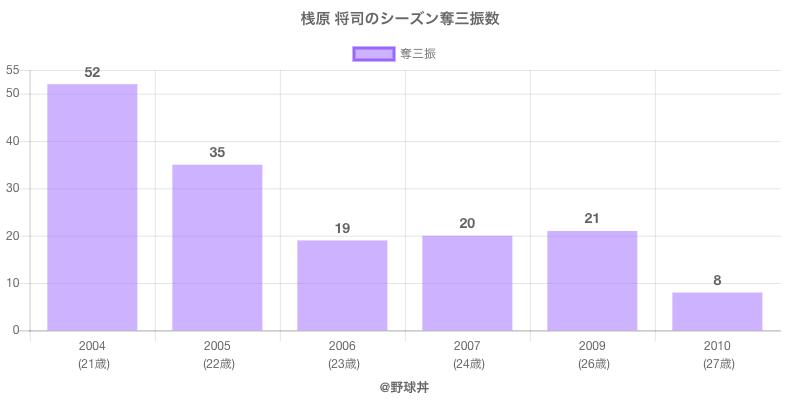 #桟原 将司のシーズン奪三振数