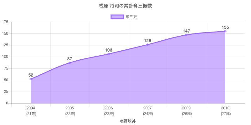 #桟原 将司の累計奪三振数