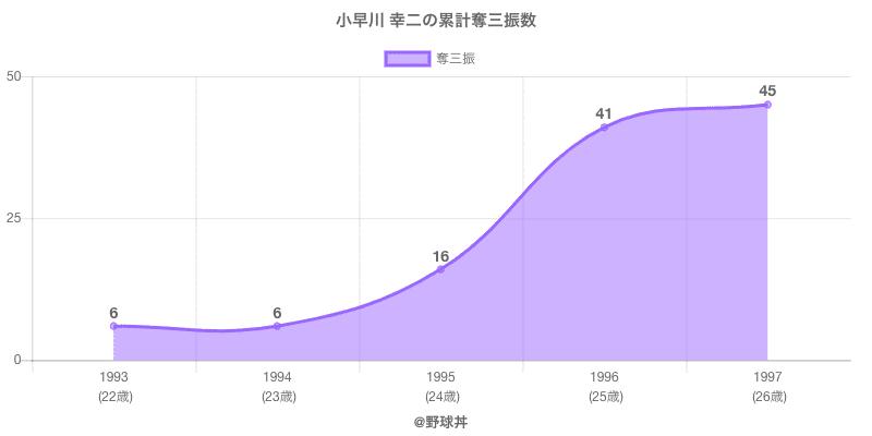 #小早川 幸二の累計奪三振数