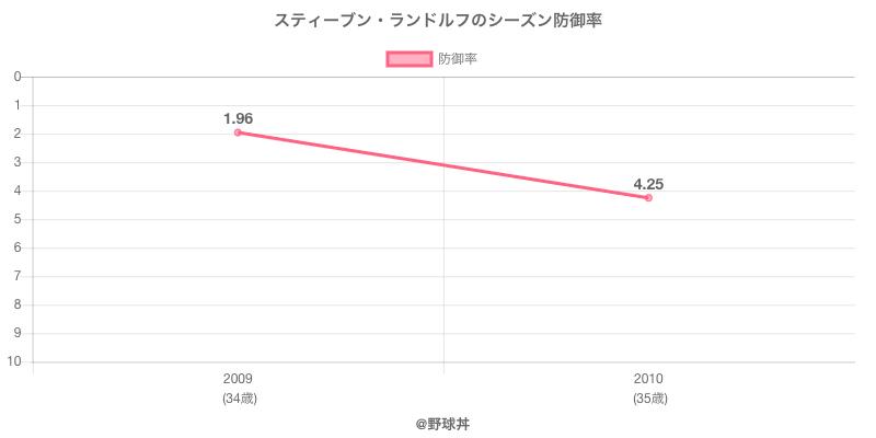 スティーブン・ランドルフのシーズン防御率