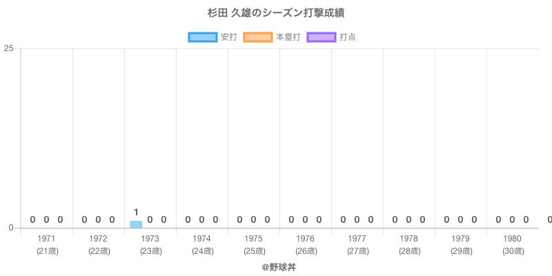 #杉田 久雄のシーズン打撃成績