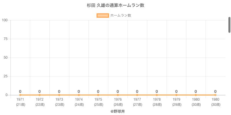 #杉田 久雄の通算ホームラン数