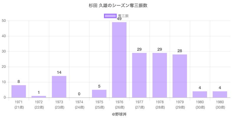#杉田 久雄のシーズン奪三振数
