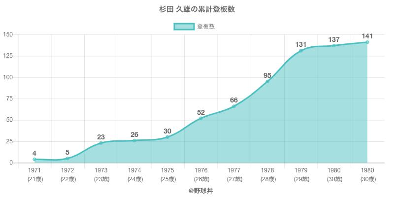 #杉田 久雄の累計登板数