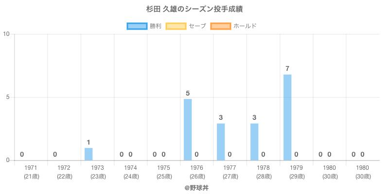 #杉田 久雄のシーズン投手成績
