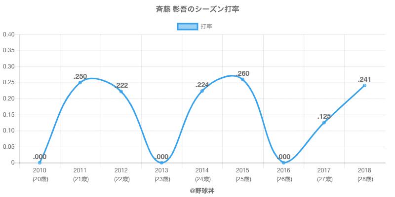 斉藤 彰吾のシーズン打率