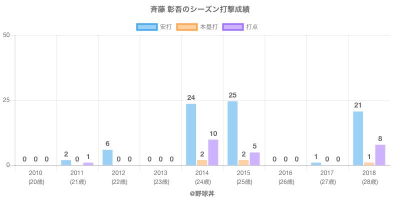 #斉藤 彰吾のシーズン打撃成績