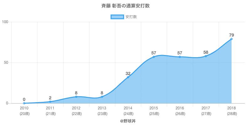 #斉藤 彰吾の通算安打数