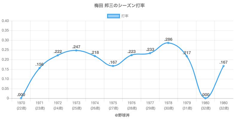 梅田 邦三のシーズン打率