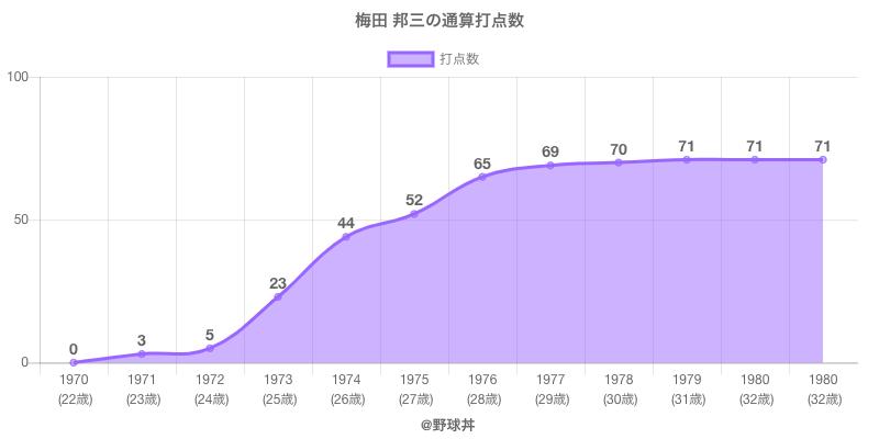 #梅田 邦三の通算打点数