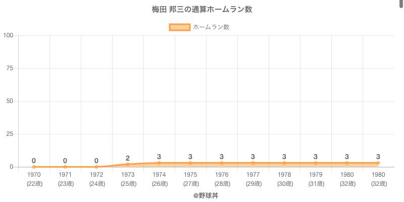 #梅田 邦三の通算ホームラン数