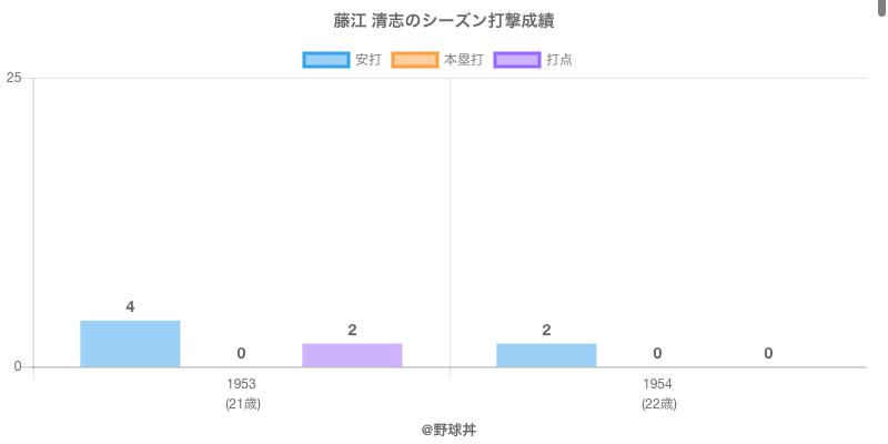 #藤江 清志のシーズン打撃成績