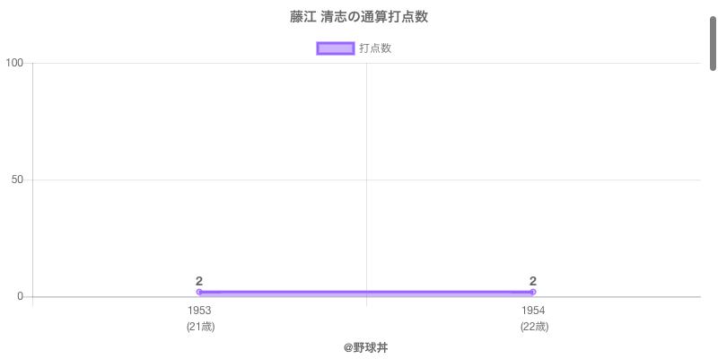 #藤江 清志の通算打点数