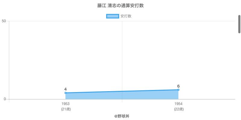 #藤江 清志の通算安打数