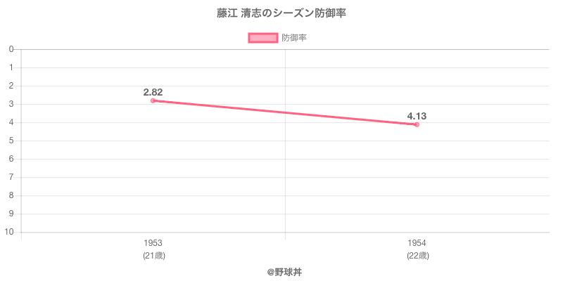 藤江 清志のシーズン防御率