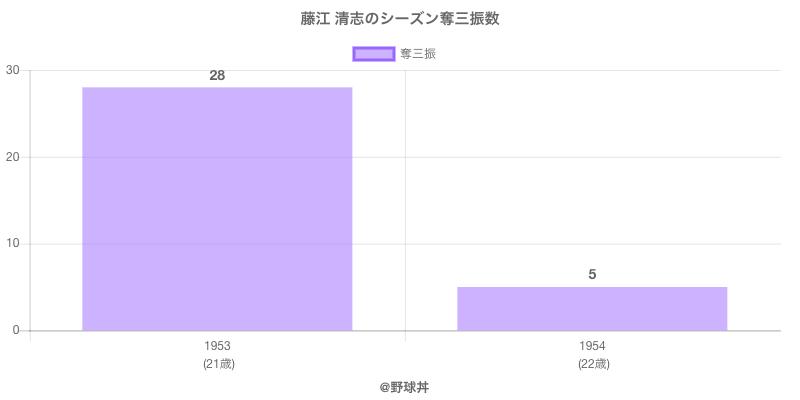 #藤江 清志のシーズン奪三振数