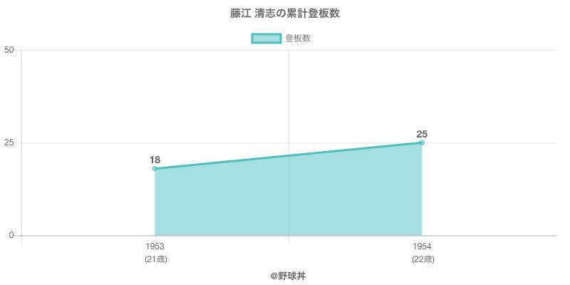 #藤江 清志の累計登板数