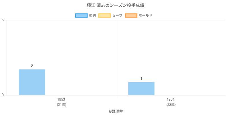 #藤江 清志のシーズン投手成績