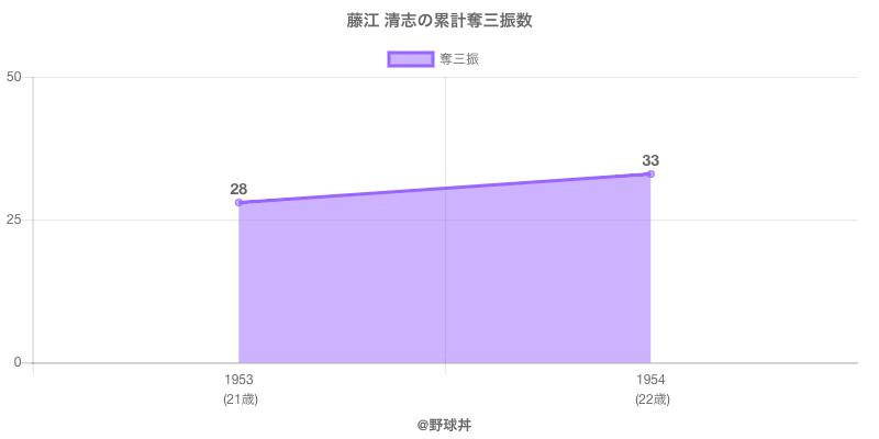 #藤江 清志の累計奪三振数
