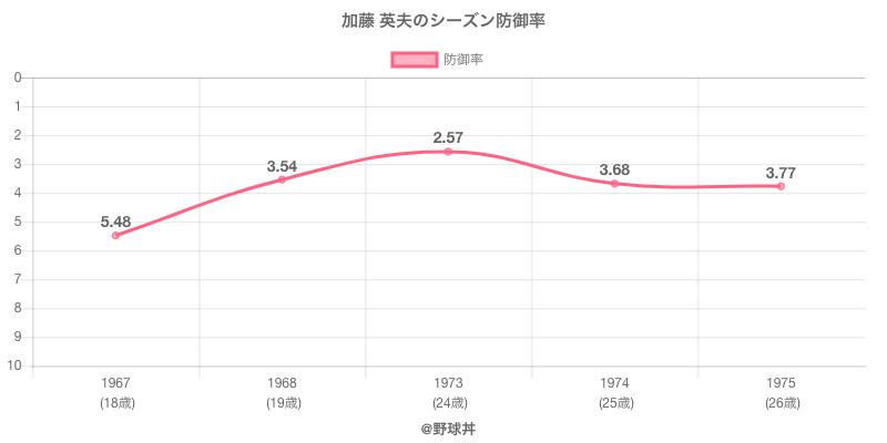 加藤 英夫のシーズン防御率
