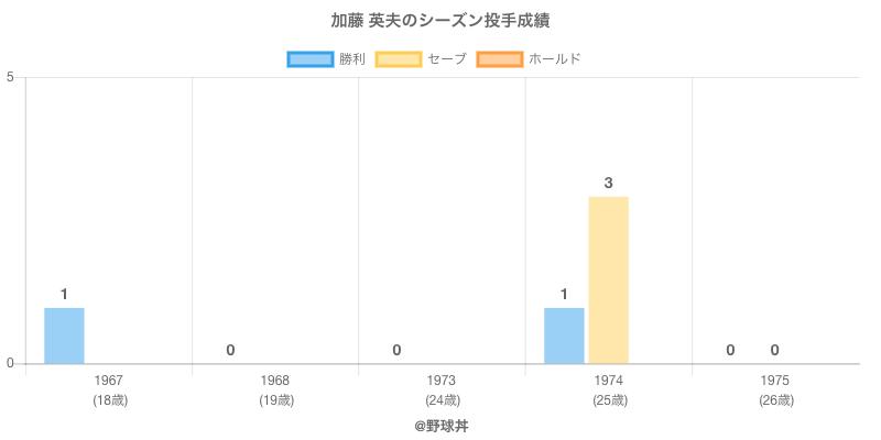 #加藤 英夫のシーズン投手成績