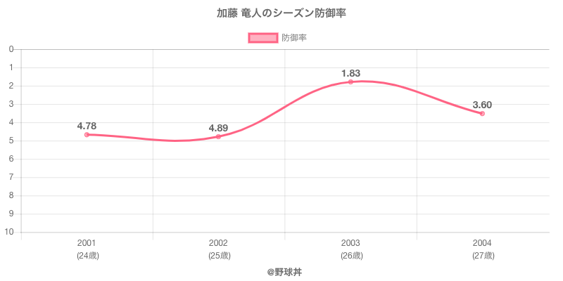 加藤 竜人のシーズン防御率