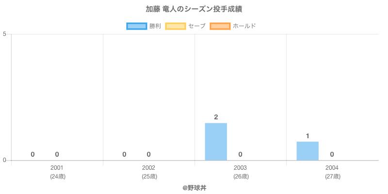 #加藤 竜人のシーズン投手成績
