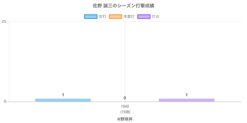 #佐野 誠三のシーズン打撃成績
