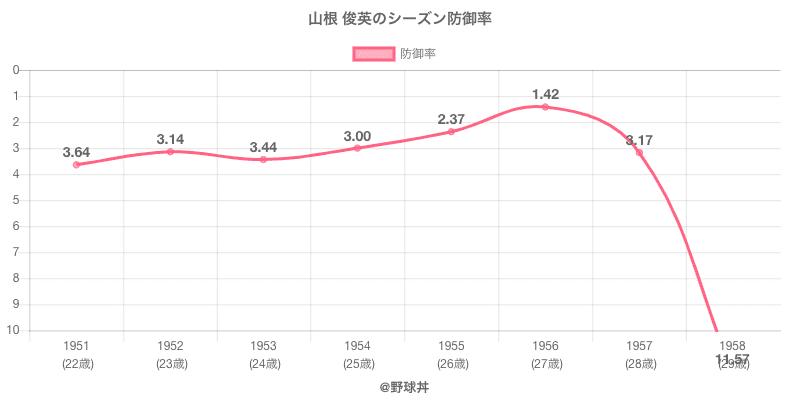 山根 俊英のシーズン防御率