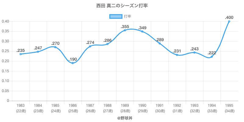 西田 真二のシーズン打率