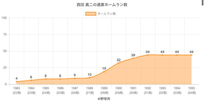 #西田 真二の通算ホームラン数
