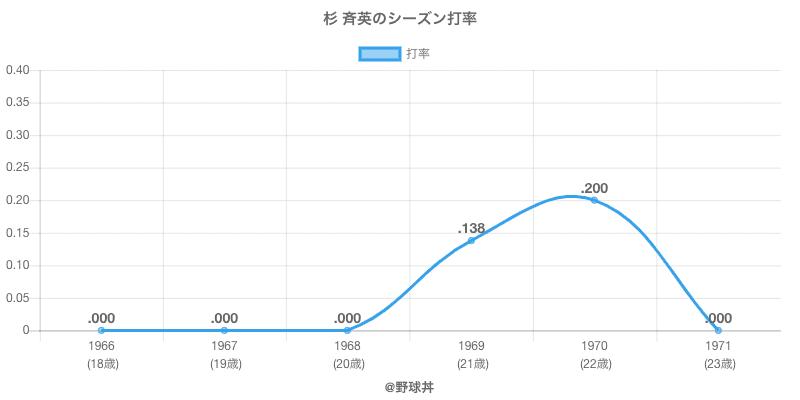 杉 斉英のシーズン打率