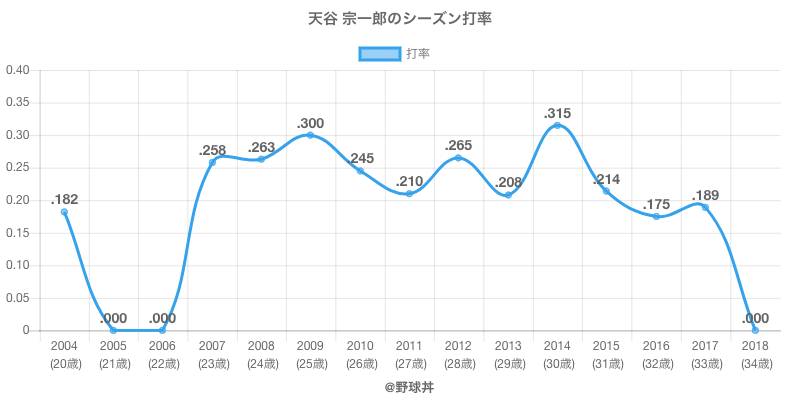 天谷 宗一郎のシーズン打率