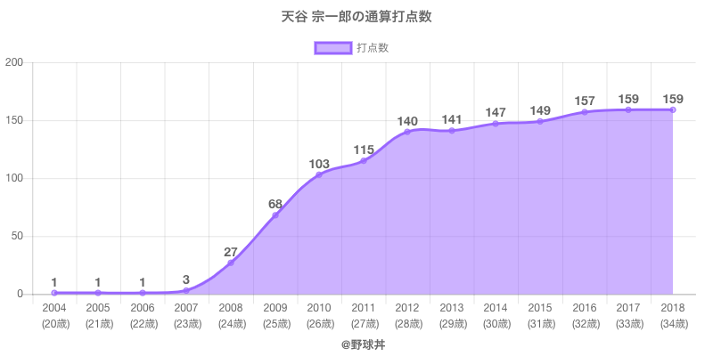 #天谷 宗一郎の通算打点数