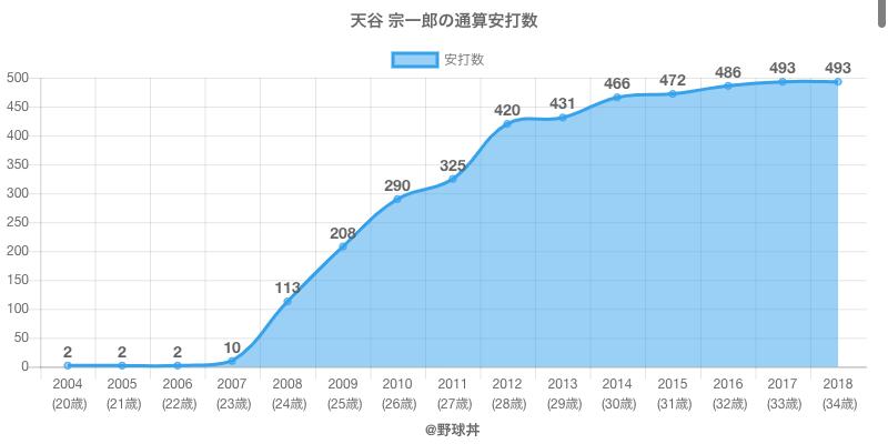 #天谷 宗一郎の通算安打数
