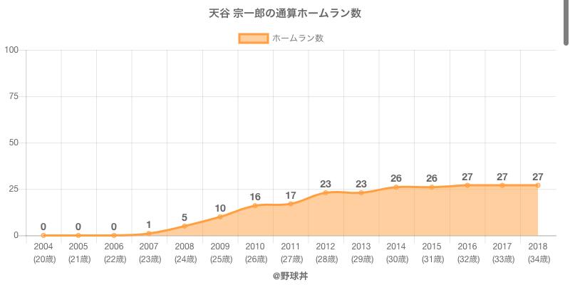 #天谷 宗一郎の通算ホームラン数