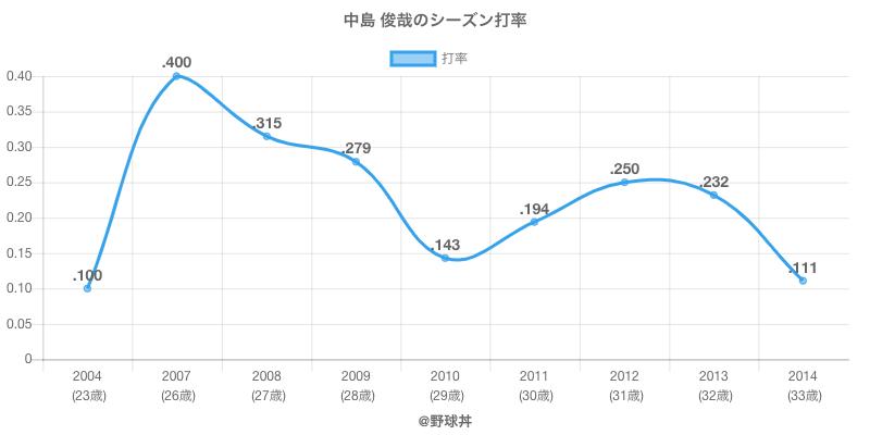 中島 俊哉のシーズン打率
