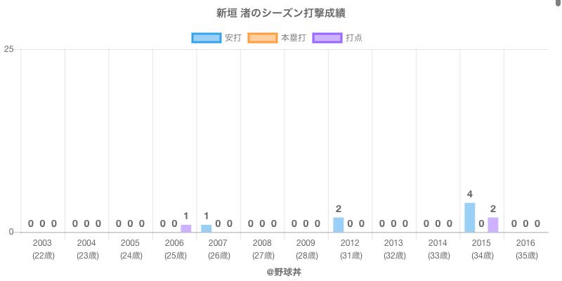 #新垣 渚のシーズン打撃成績