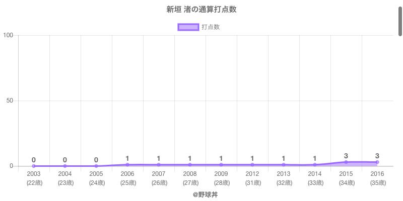 #新垣 渚の通算打点数