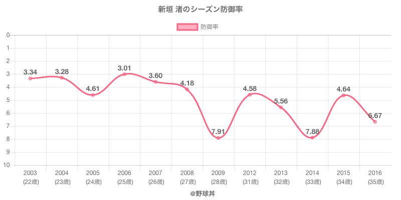 新垣 渚のシーズン防御率