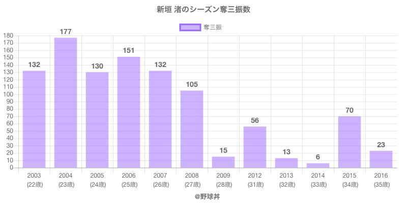 #新垣 渚のシーズン奪三振数