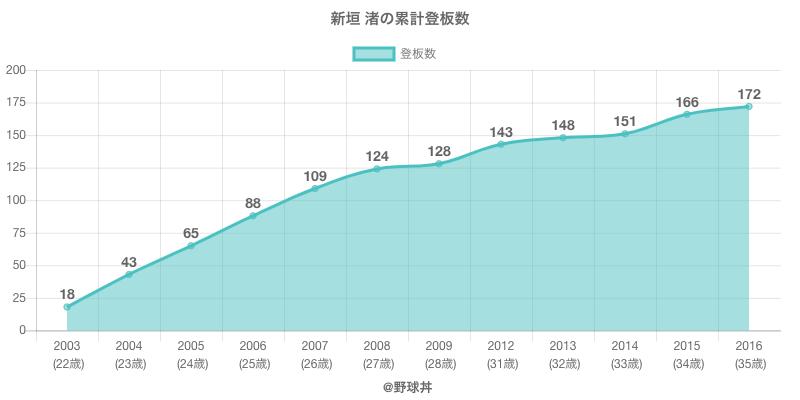 #新垣 渚の累計登板数