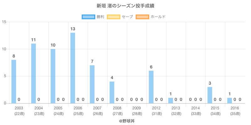 #新垣 渚のシーズン投手成績